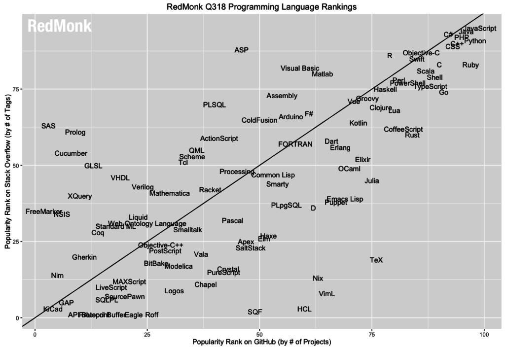 RedMonk lang.rank 2018
