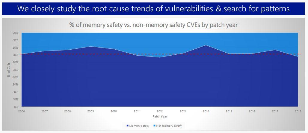 Уязвимости в продуктах Microsoft