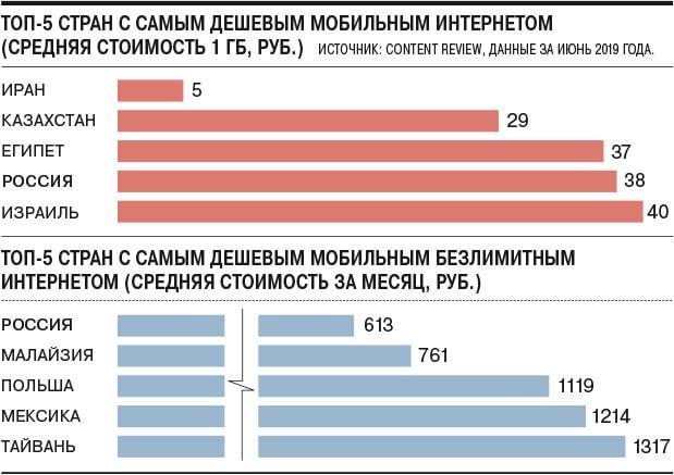 Статистика стоимости мобильного интернета