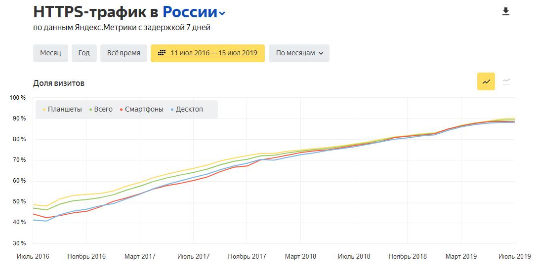 HTTPS-трафик в России