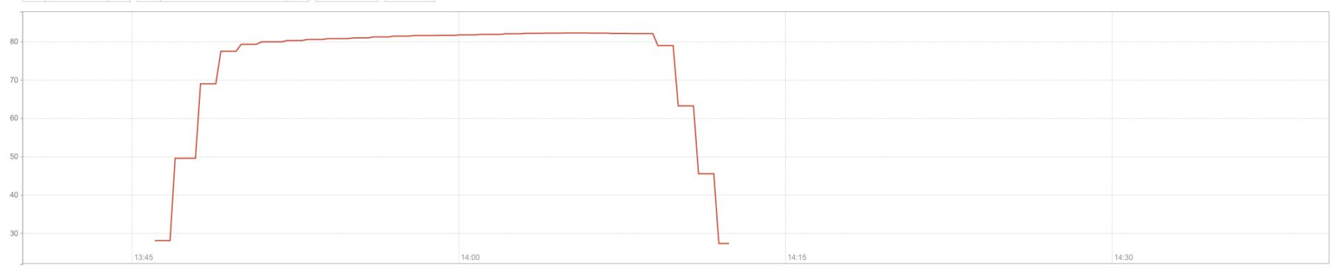всплеск нагрузки на CPU в Cloudflare