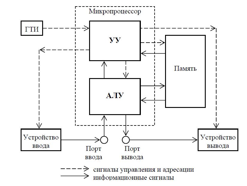 Структурная схема микропроцессорного устройства