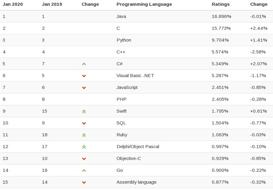 Рейтинг TIOBE за январь 2020 года