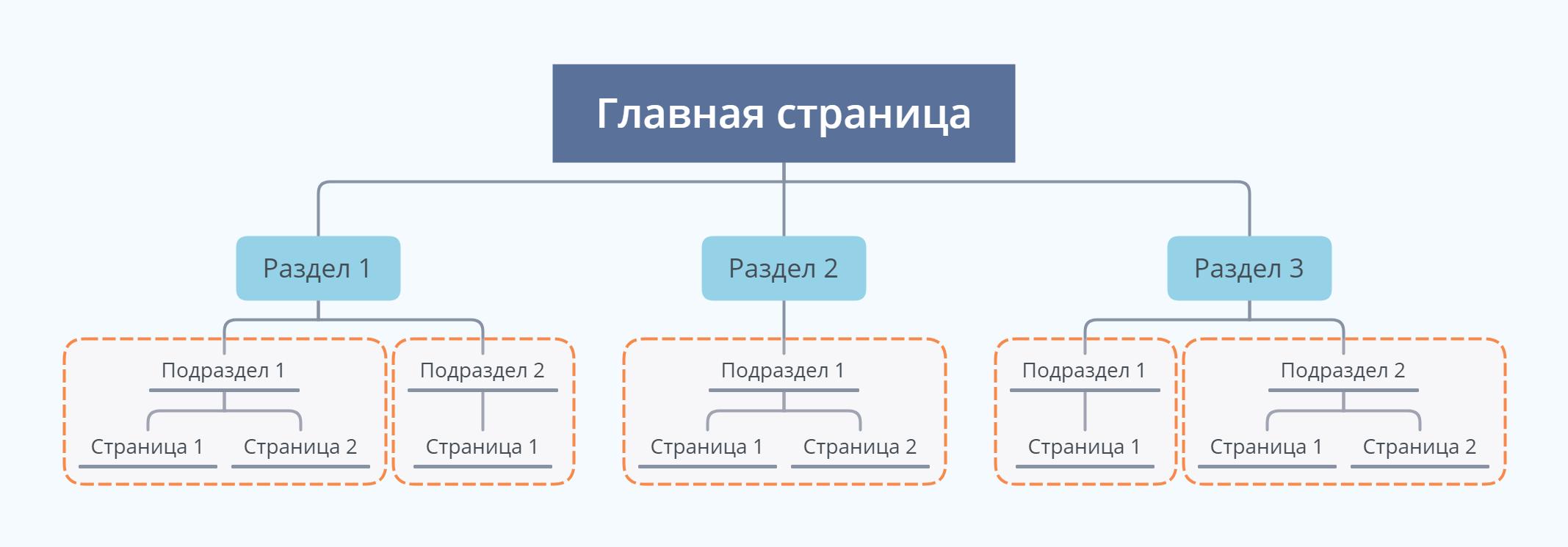 Схема правильной структуры сайта