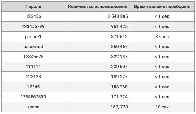 Таблица с топ-10 худших паролей