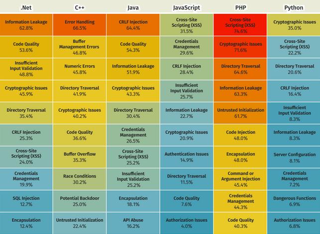 Сравнение языков программирования