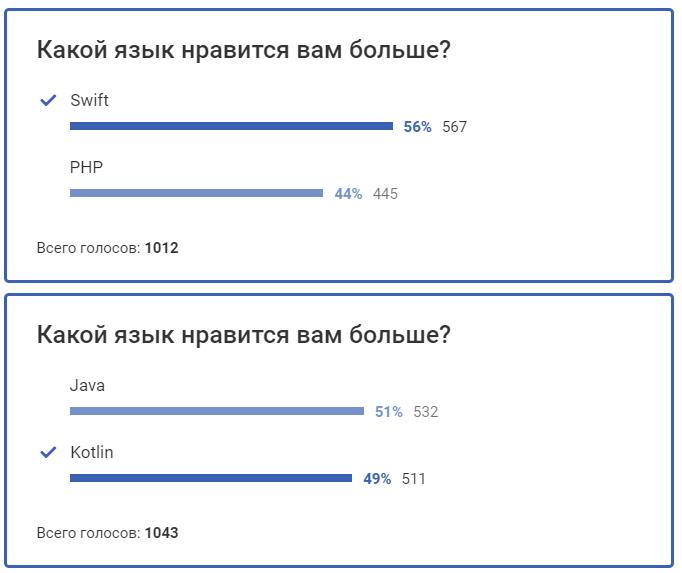 Результат первых опросов