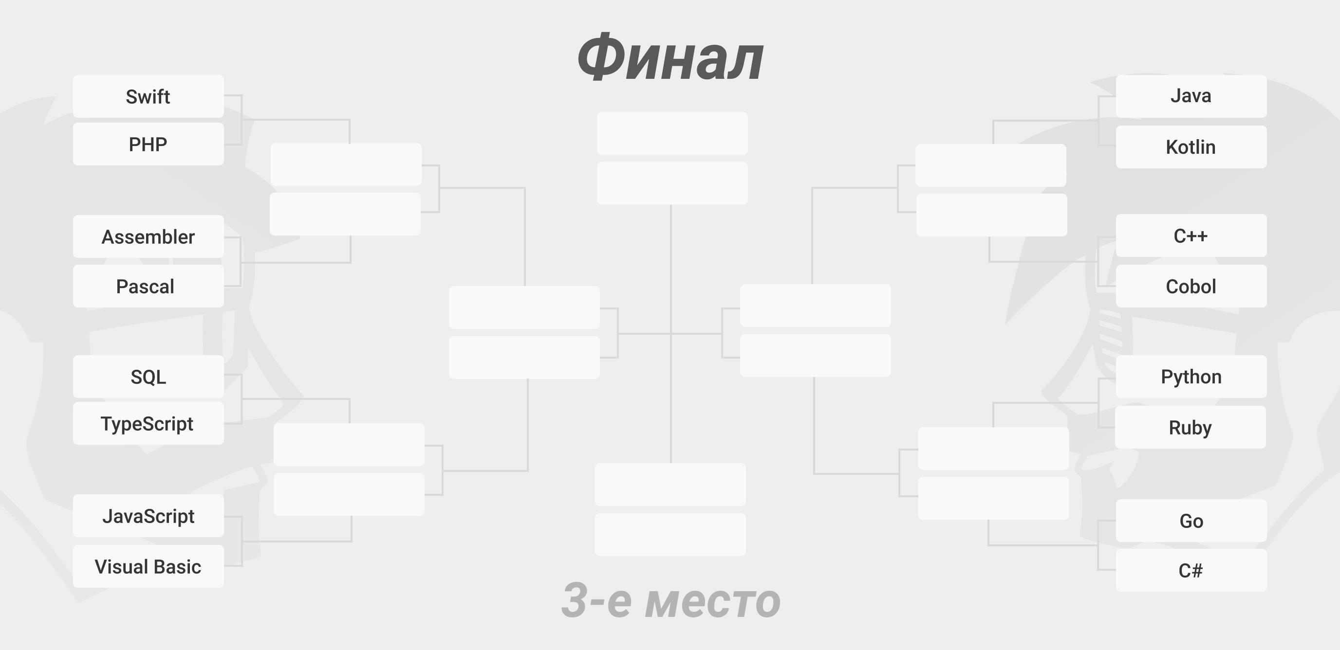 Изначальная турнирная таблица баттла языков программирования 2020