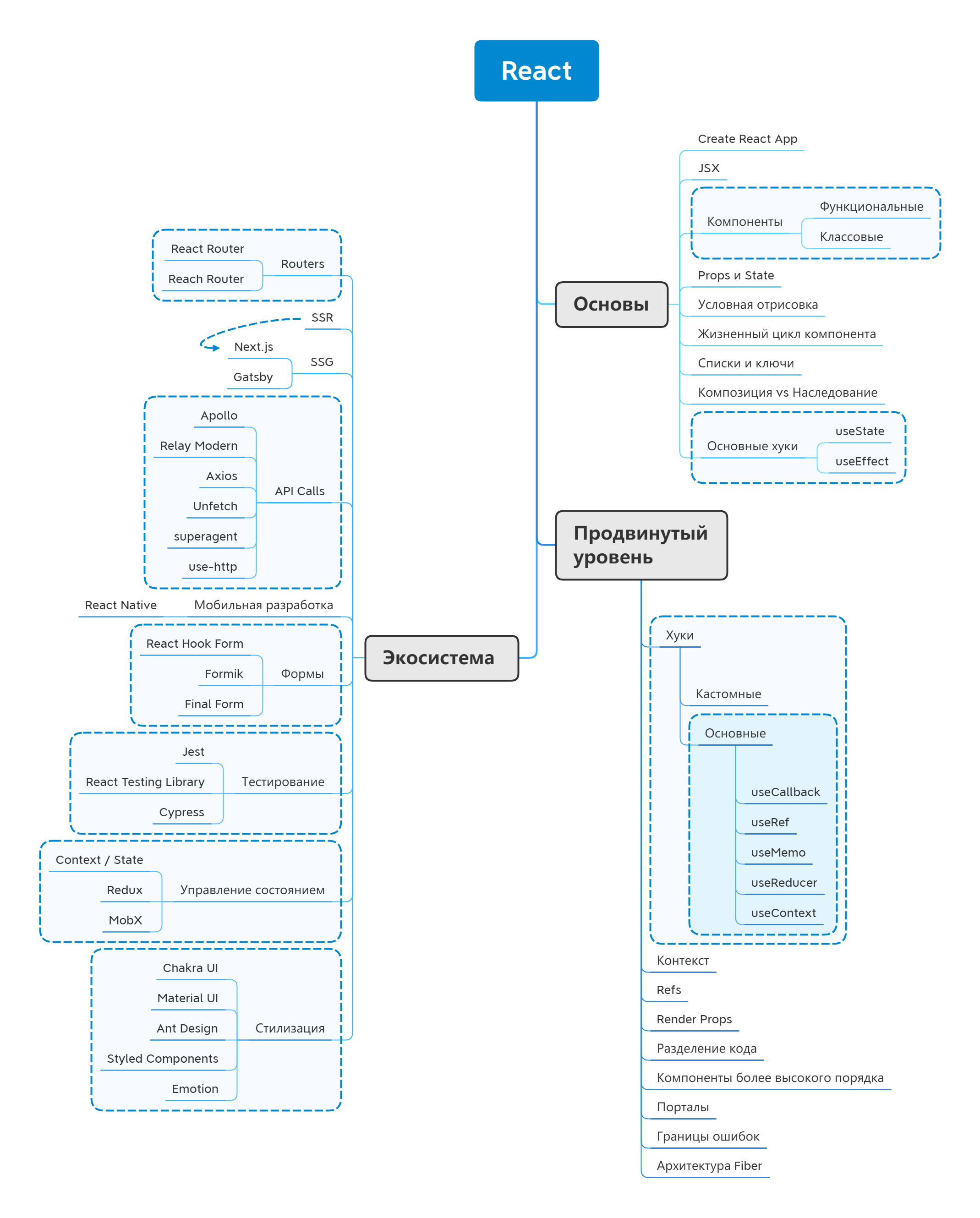 Как стать React-разработчиком в 2021