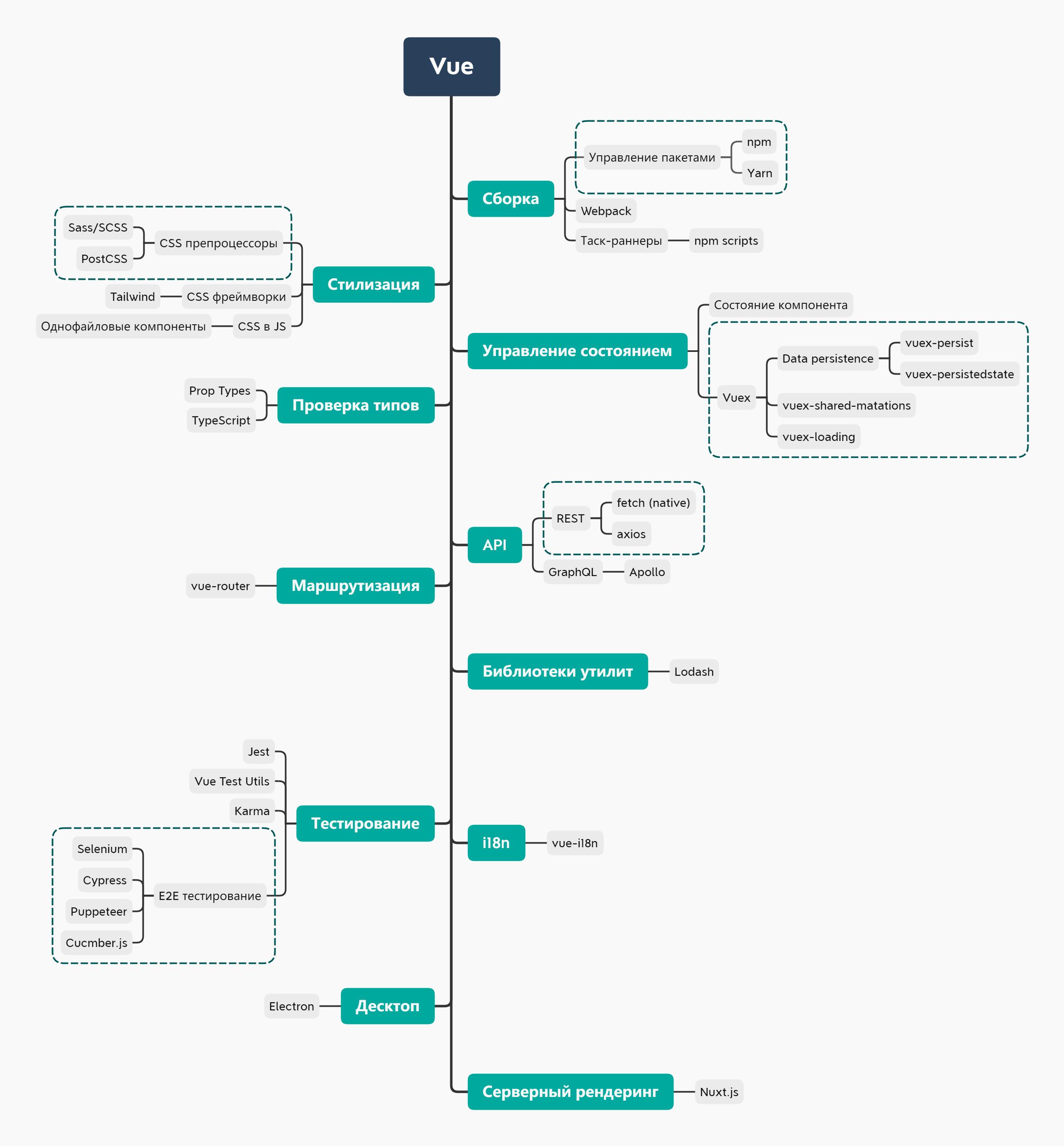 Изучение Vue.js: дорожная карта