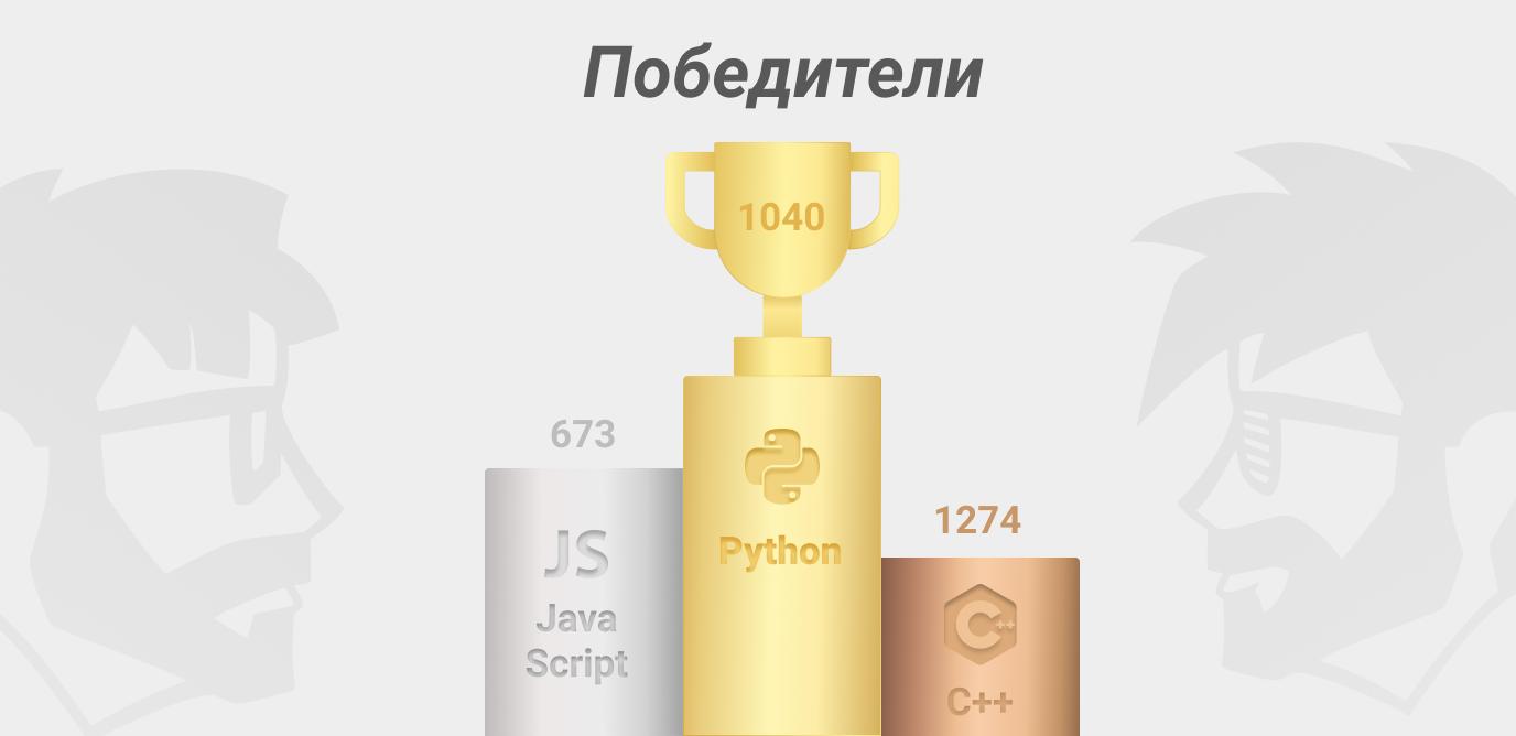 Результаты баттла языков программирования 2020