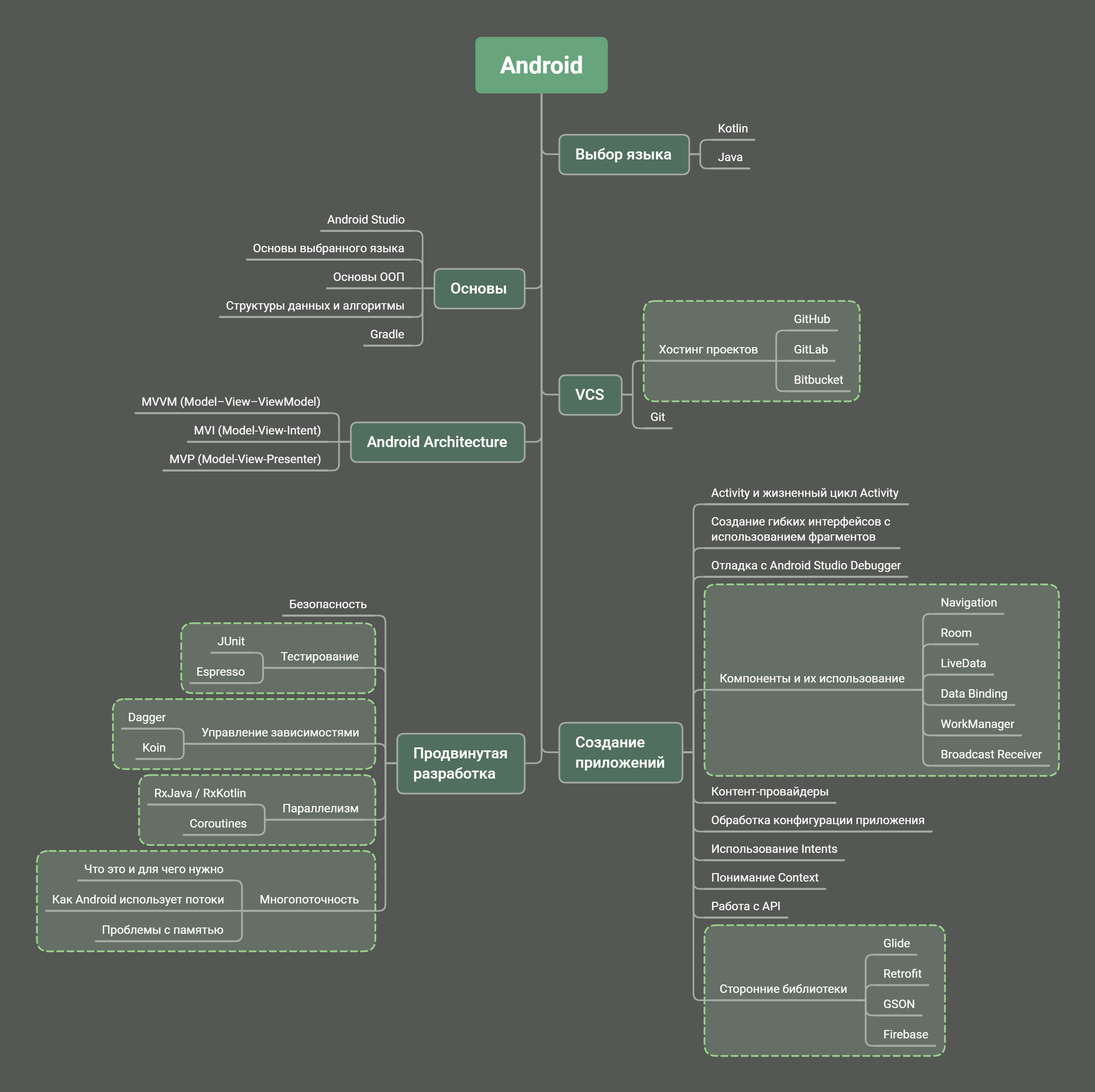 Дорожная карта Android-разработчика