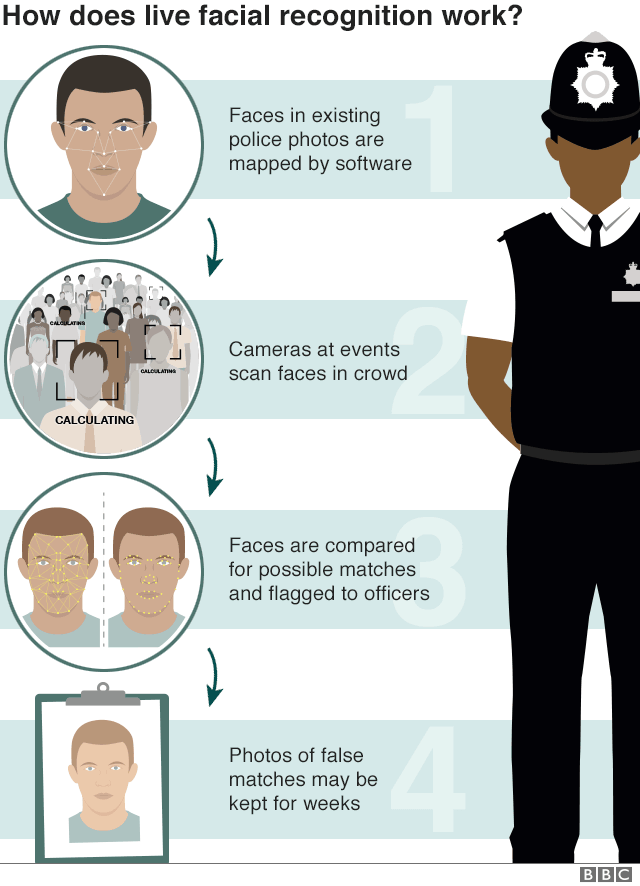 Принцип работы системы распознавания лица