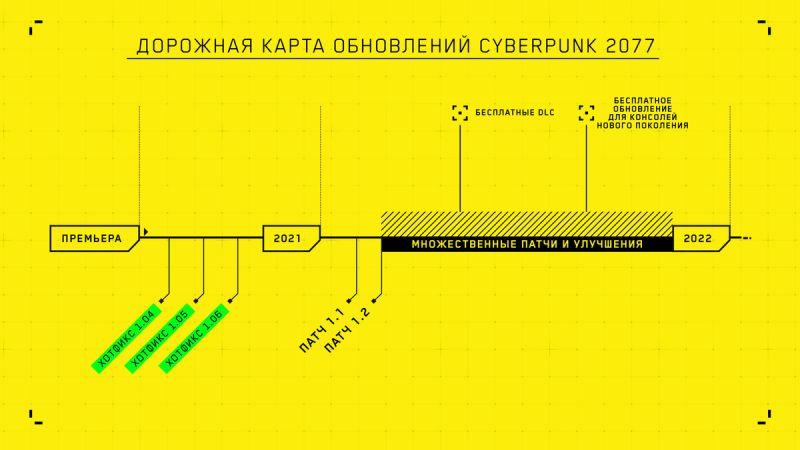 Дорожная карта обновлений Cyberpunk 2077